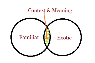 Context and meaning diagram the meaningful traveler context and meaning diagram ccuart Gallery